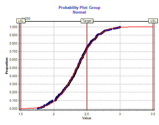Capability Performance Probability Plot