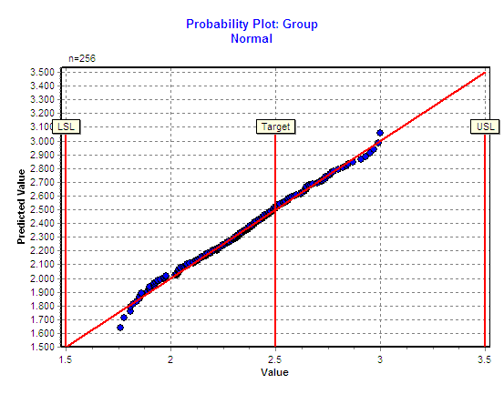 Linear Capability Performance Probability Plot