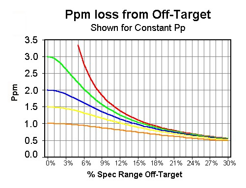 Off-Target Loss Graph