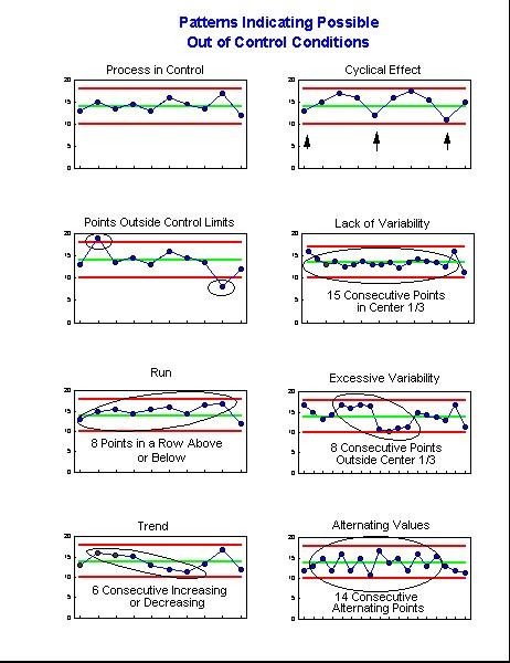 Mvpstats Help  Control Chart Rule Violations